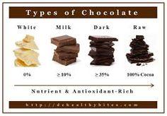 Αποτέλεσμα εικόνας για types of chocolate