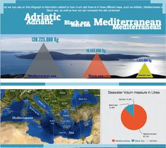 University Of Southampton, Adriatic Sea, Black Sea, Oceans, Exploring, Infographic, Display, Floor Space, Infographics