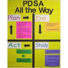 Baldrige plan do study act