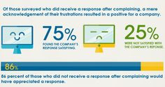 Infographic: Complaining Ain't Easy