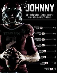 2013 Texas A&M Football - Johnny Manziel Infographics by Joe Centeno, via Behance