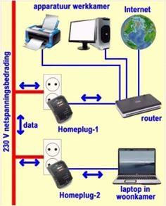 Homeplug in de praktijk. Met Homeplug kunt u de bedrading van de netspanning gebruiken om apparaten aan te sluiten op internet of op elkaar. Homeplug komt van pas als er in uw huis plaatsen zijn waar het WiFi-signaal zwak is, de beruchte dode zone in een werkkamer op zolder of in een tot mancave verbouwd tuinhuisje. Homeplug is 'plug-and-play', U plugt twee adapters is twee stopcontacten en verbindt beide met de apparaten die met elkaar moeten communiceren.