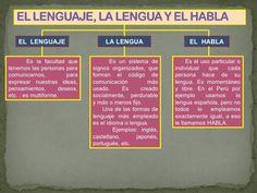 Resultado de imagen para Ejemplos gráficos de lenguaje, lengua y habla Periodic Table, Literatura, Study, Periotic Table