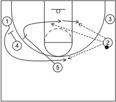 4 out 1 in motion offense begins with four perimeter players and one post player and includes continuity actions, quick hitting scoring options, and more. Basketball Plays, Basketball Drills, Basketball Coach, Out 1, Free Throw, Hoop, Student, Dish, Graphics