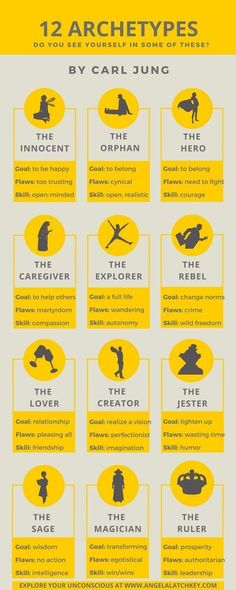12 archetypes for character development
