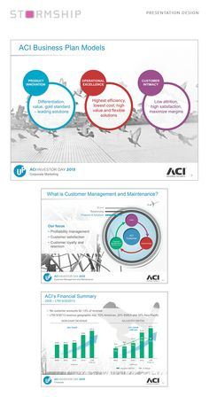Presentation designed for ACI including live chart data from Excel Business Plan Model, Business Planning, Presentation Design, Flexibility, Innovation, Management, Chart, Marketing, How To Plan