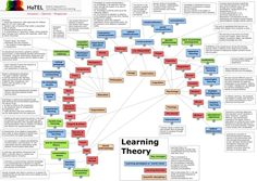 Progetto HoTEL: Quali Sono le Principali Teorie dell'Apprendimento? Una mappa concettuale - Learning Theory - What are the established learning theories? | Tecnologie Educative - TIC & TAC | Scoop.it
