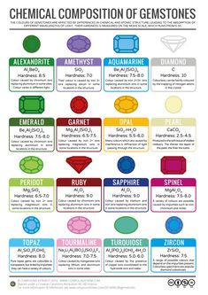 Infographic on Colour Chemistry of Gemstones - Precious Stones. Colour reasons of different gemstones or precious stones described in this infographic. Science Chemistry, Earth Science, Science And Nature, Organic Chemistry, Chemistry Lessons, Chemistry Experiments, Minerals And Gemstones, Rocks And Minerals, Crystals