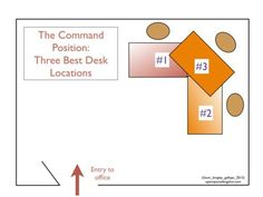 Office Feng Shui: Place Your Desk In The Command Position