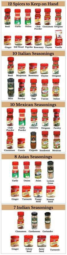 Short categorization of the spice rack