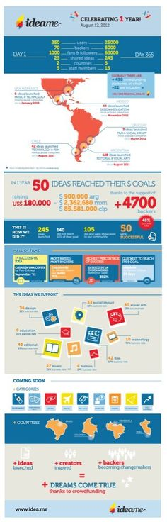 Hispanic crowdfunding platform Ideame celebrates its birthday, with an Infographic