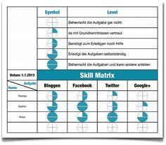 Skill matrix 1g 445309 aba pinterest staff training skill matrix wie sich das tool in der bewerbung nutzen lsst pronofoot35fo Gallery