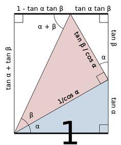 List of trigonometric identities - Wikipedia Mathematics Geometry, Physics And Mathematics, Calculus, Algebra, Triangle Math, Gre Math, Trigonometric Functions, Math Formulas, Math About Me