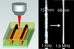 Nano Light Super Chip Self Driving, 3d Printing, Chips, Prints, Impression 3d, Potato Chip, Potato Chips