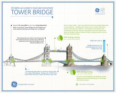 JESS3 - Projects / GE - Tower Bridge Infographic