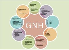 The 9 Domains & 33 Indicators of Gross National Happiness (GNH) Index