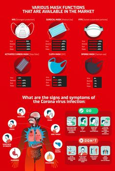 All you need to know about the new coronavirus disease 2019 - in this one piece infographic design. Information and data collected are based on researchfrom multiple online sources. Easy to read and understand on what this virus is abou… Health And Safety, Health And Wellness, Health Tips, Diy Mask, Diy Face Mask, Ph Chart, Home Safety Tips, Educational Websites, Nursing Memes