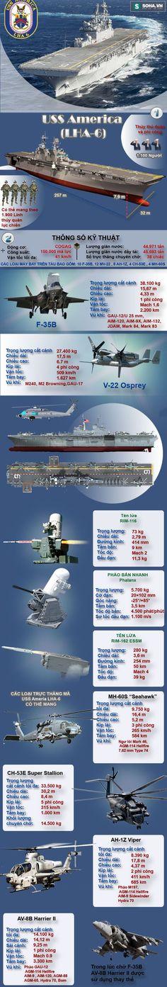 Siêu tàu đổ bộ tấn công của Mỹ khiến Nga chỉ biết ngước nhìn - Ảnh 1.