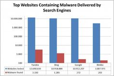 Top Websites Containing Malware Delievered By SearchEngines