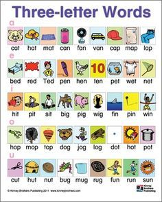 Three-letter (CVC) Word Chart
