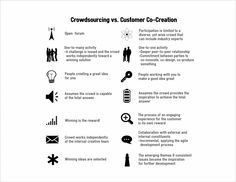 Power of Crowd is in Co-Creation, Not Crowdsourcing