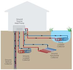 Costs and Benefits of Ground Source Heat Pumps Wondering what the costs and benefits might be for a sustainable way to heat and cool your home? Let's take a look at the financial payback of a geothermal heat pump. Renewable Energy, Solar Energy, Solar Power, Heat Pump System, Home Insulation, Energy Efficient Windows, Geothermal Energy, Sustainable Energy, Alternative Energy