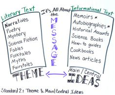 What's the Message? Making Sense of Common Core terminology in Reading Standard 2 | On the Web with Roz Linder | Common Core Made Easy | Sco...