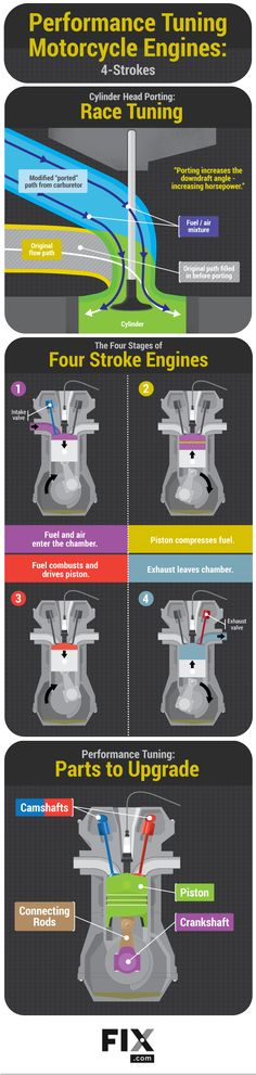 Performance Tuning for Motorcycle Engines #infographic #Engine #Motorcycle