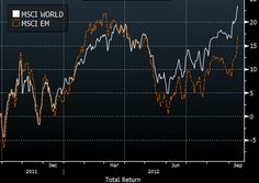 Emerging Markets are underperforming on the way down and on the way up.