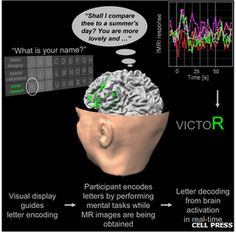 New brain scanner helps paralysed people spell words (BBC Technology)   It uses functional magnetic resonance imaging (fMRI) to help patients choose between 27 characters - the alphabet and a blank space - enabling them to spell words using their thoughts. Each character produces a different pattern of blood flow in the brain, and the device interprets these patterns. (29 June 2012)
