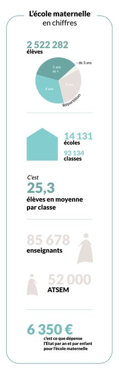 Comprendre l'école maternelle française Chart, Map, Blog, Learning Spaces, Nursery School, Location Map, Maps