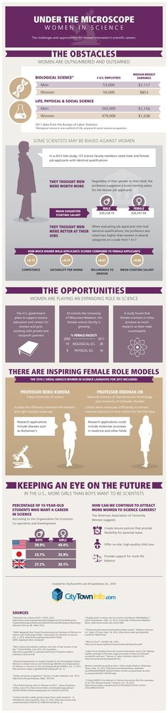 Life in a lab coat: Women in Science Infographic