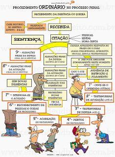 ENTENDEU DIREITO OU QUER QUE DESENHE ???: PROCEDIMENTOS - ORDINÁRIO