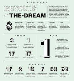 Gotta love this. A look at Beyonce and The-Dream, by the numbers.