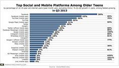 Top Social and Mobile Platforms Among Older Teens