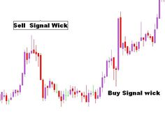 Sinhala forex signal