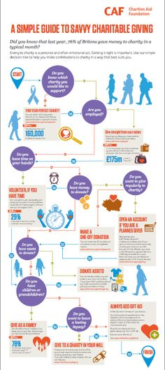 'Guide to Savvy Giving'infographic created by the Charities Aid Foundation (CAF). www.cafonline.org/pdf/Savvy%20charitable%20giving%20infographic.pdf