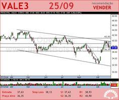 VALE - VALE3 - 25/09/2012 #VALE3 #analises #bovespa