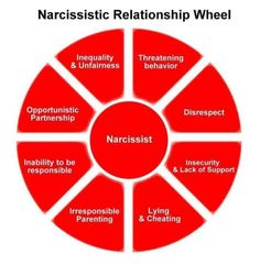 Narcissist Relationship Wheel... It all starts with an opportunistic…