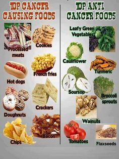 Cancer foods v anti cancer foods. I love alomost all of the cancer causing foods and don't even know what 2 of the anti-cancer foods are.