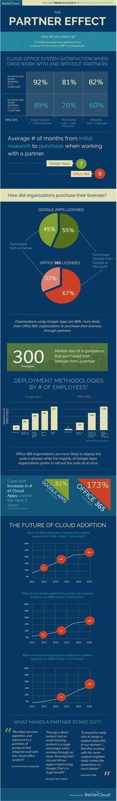 [INFOGRAPHIC] What 1,500 IT Professionals Showed Us About Cloud Office Partners