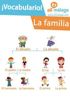 Learn how to call your #relatives in #Spanish it's really easy :D #LearnSpanish #SpanishSchool #SpanishVocab
