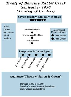 Treaty of Dancing Rabbit Creek - Wikipedia, the free encyclopedia The approximate areas where the Choctaw Nation and the United States leaders were seated.[3