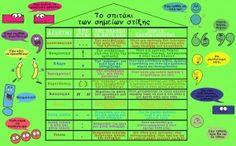 Grammar, Periodic Table, Map, School, Greek, Ideas, Periodic Table Chart, Periotic Table, Location Map