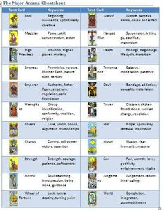 What Are Tarot Cards? Made up of no less than seventy-eight cards, each deck of Tarot cards are all the same. Tarot cards come in all sizes with all types of artwork on both the front and back, some even make their own Tarot cards Tarot Significado, Tarot Card Spreads, Tarot Astrology, Aquarius Astrology, Astrology Numerology, Tarot Card Meanings, Meaning Of Tarot Cards, Tarot Readers, Oracle Cards