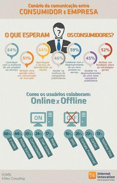 Infográfico – Cenário da comunicação entre consumidor e empresa | Internet Innovation
