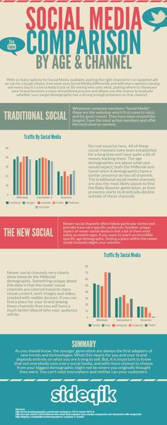 Infographic - Social Media Usage by Age and Channel ==>  Facebook, Google+, LinkedIn, Twitter, Pinterest, Youtube, Tumblr, Vine, Instagram, Snapchat, Twitch:
