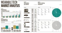 """Raconteur on Twitter: """"Infographic: Where the money's going in #wearables http://t.co/XBiViMjyX5 #wearabletech http://t.co/prDPunAVZX"""""""