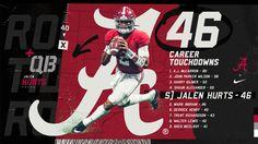 With 3 TDs last night @JalenHurts now has 46 Career TDs making him 5th All-Time Via Twitter @AlabamaFTBL #OutworkYesterday  #Alabama #RollTide #Bama #BuiltByBama #RTR #CrimsonTide #RammerJammer