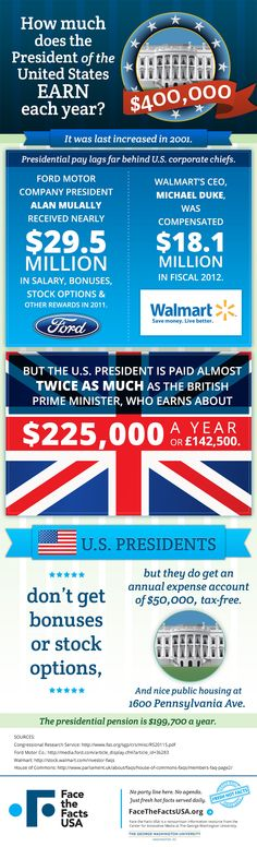 http://www.facethefactsusa.org/facts/presidential-pay-paltry-next-private-sector/